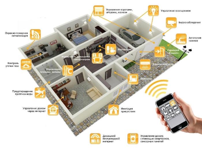 Принципы работы дистанционного управления жилищем