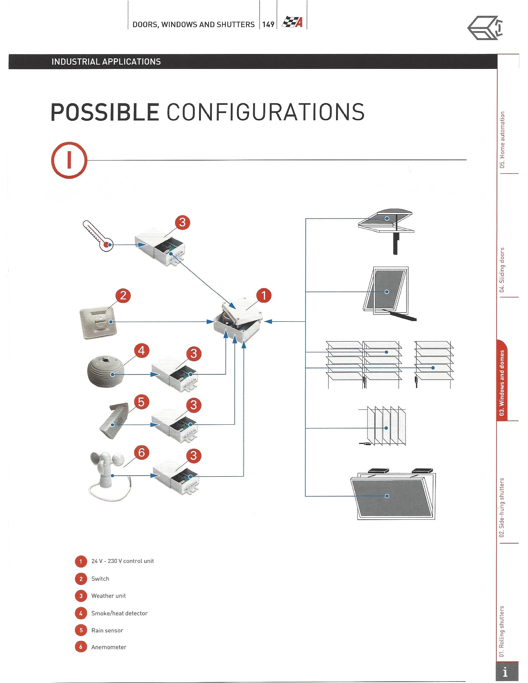 Блоки управления для автоматики окон и дымоудаления
