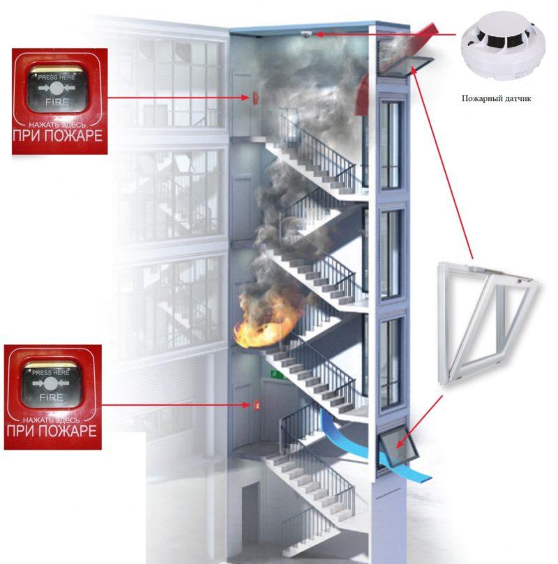 Системы автоматизации дымоудаления