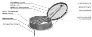 Люки дымоудаления одностворчатые с круглым основанием