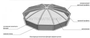Зенитные фонари в форме купола