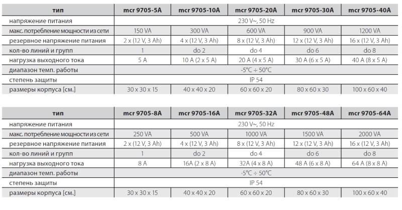 MCRP 9705