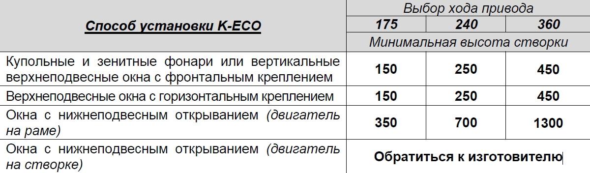 Способ установки K-ECO